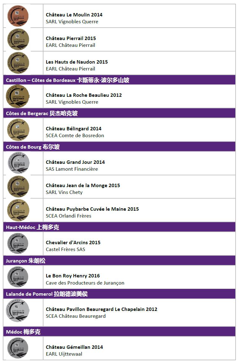 Trophées Coup de Coeur 2017